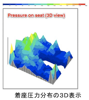 Pressure on seat (3D view)